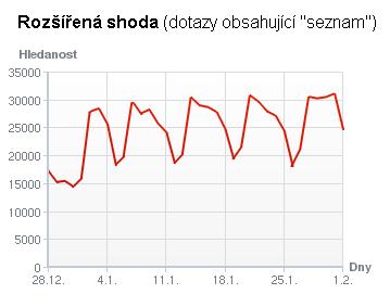 graf rozsirene shody