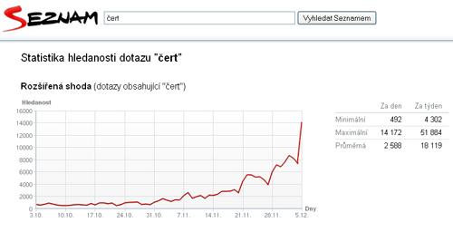 Graf pro hledaný výraz Čert