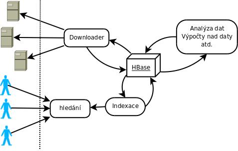 seznambot3 schema