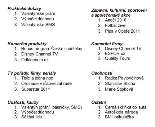 Seznam Skokanů - ukázka únor 2011