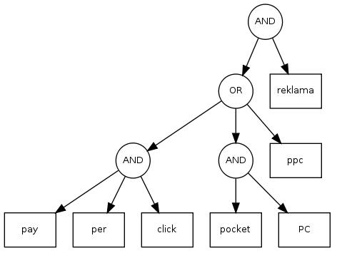strom dotazu obsahující pocket PC reklama a pay per click