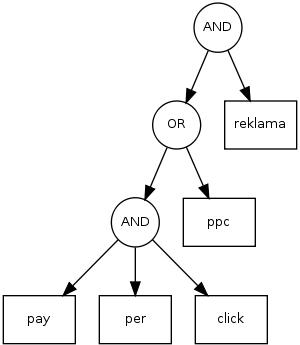strom dotazu PPC reklama