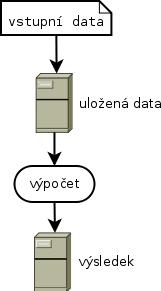 běžná analýza dat