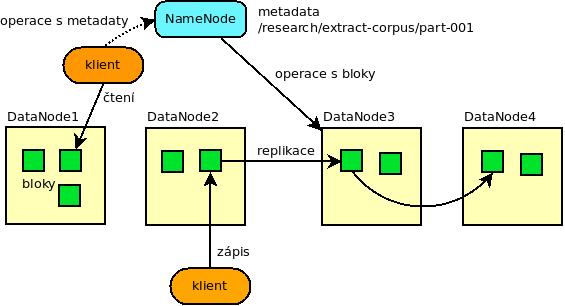 Architektura HDFS