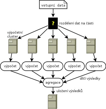 analýza s velkými daty
