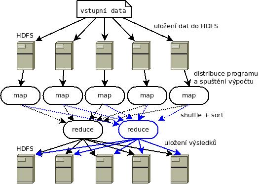 analýza velkých dat pomocí Hadoop