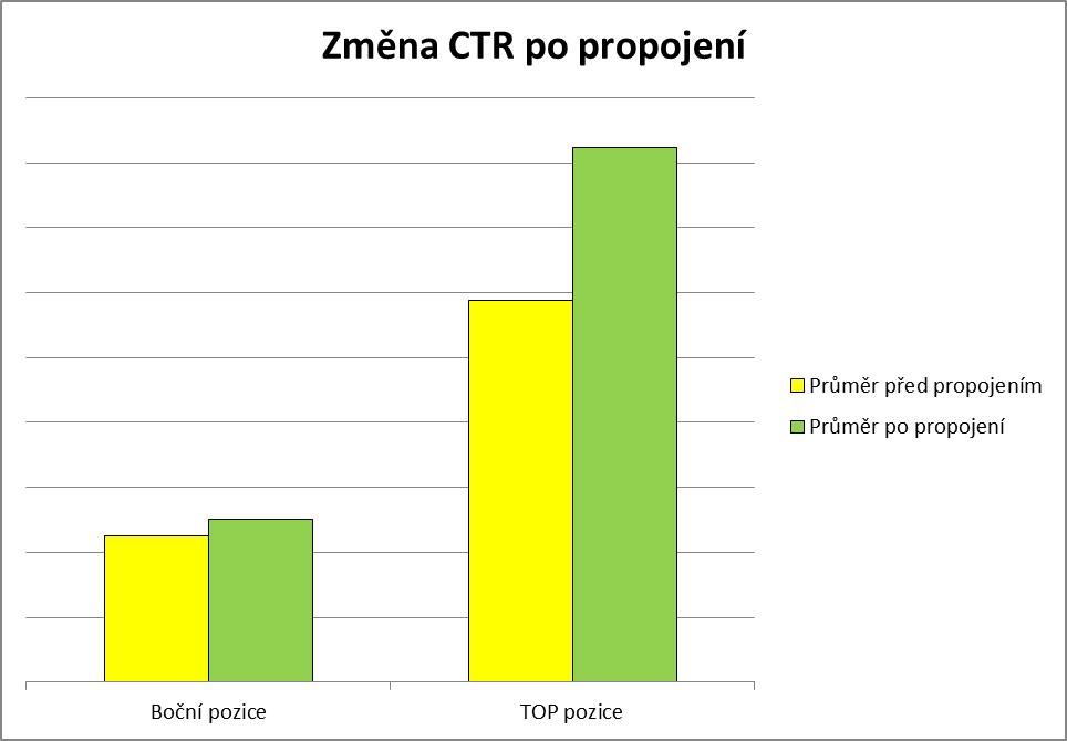 Změna CTR po propojení