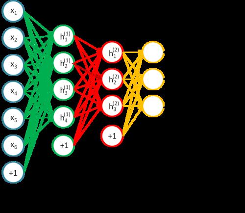 Deep network