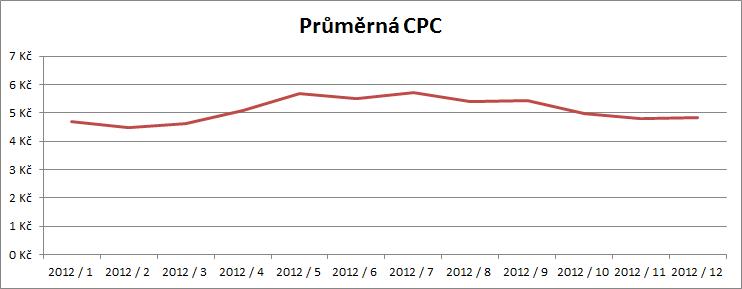 Průměrná CPC