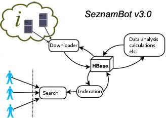 SeznamBot/3.0