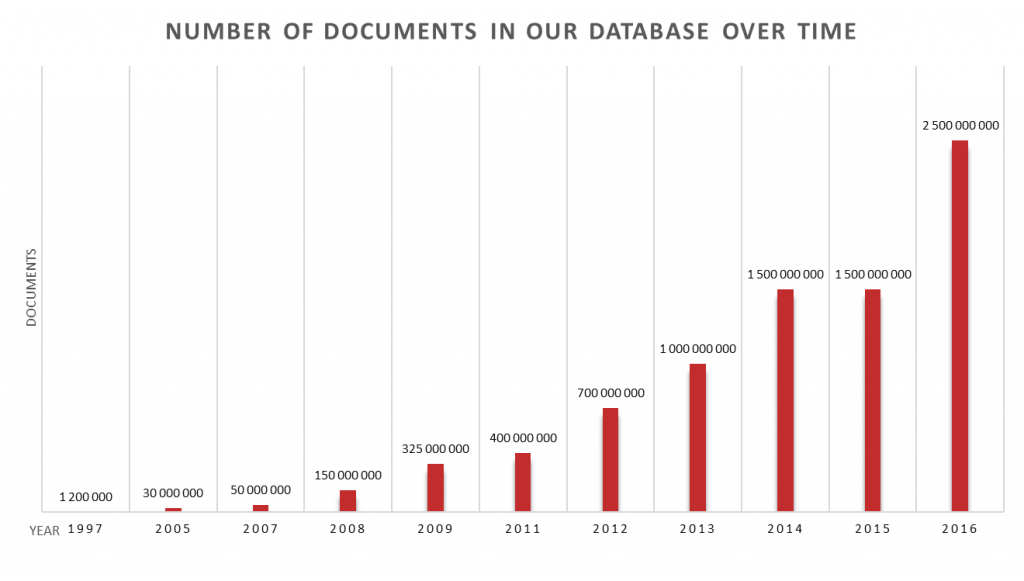 Number of documents in our database