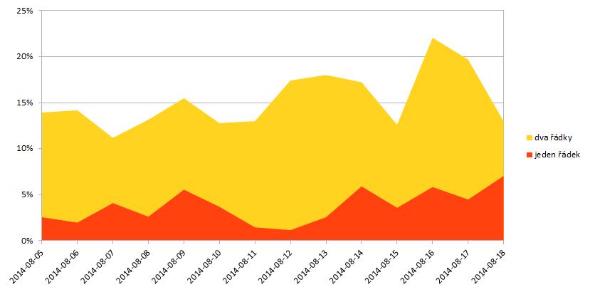 Vliv Sklik Odkazů na výkon inzerátů Skliku ve vyhledávání
