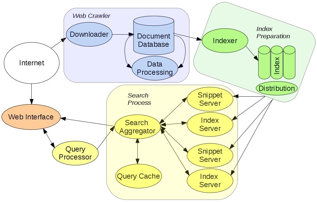 Proces zpracování webu crawlerem a zařazení do indexu