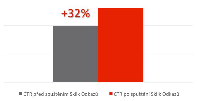 Zvýšení průměrného CTR brandové kampaně o 32%.