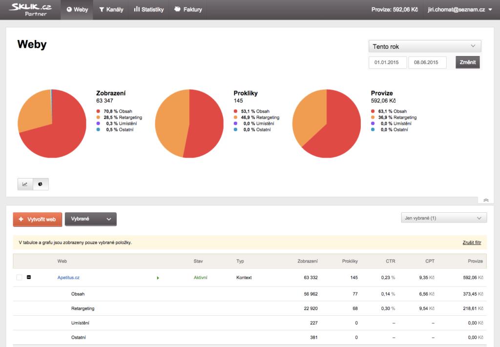 Přehled webů – statistika typů cílení