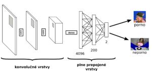 Vľavo vidíme konvolučné vrstvy, ktoré slúžia na získanie obrazových vzorov z obrázku. V pravej časti je umiestnená rozhodovacia časť siete, ktorá obrázku určuje kategóriu na základe nájdených rysov.