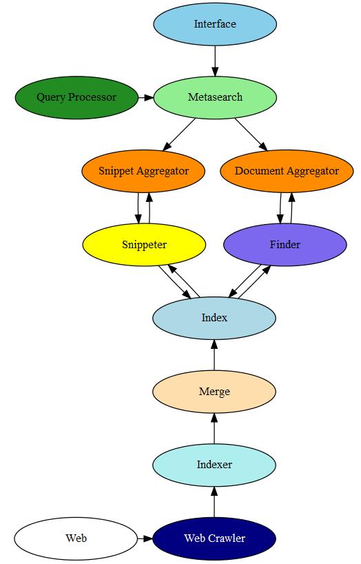 Komponenty vyhledávání