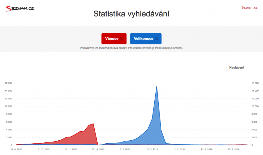 Nová podoba Statistik hledanosti