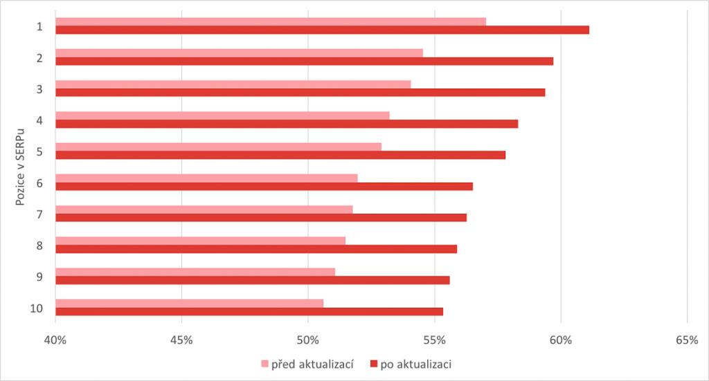 Sloupce vyjadřují průměrnou kvalitu výsledků na jednotlivých pozicích v SERPu.