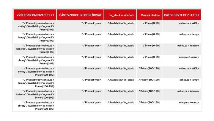 Náhled tabulky po doplnění vzorce pro CATEGORYTEXT