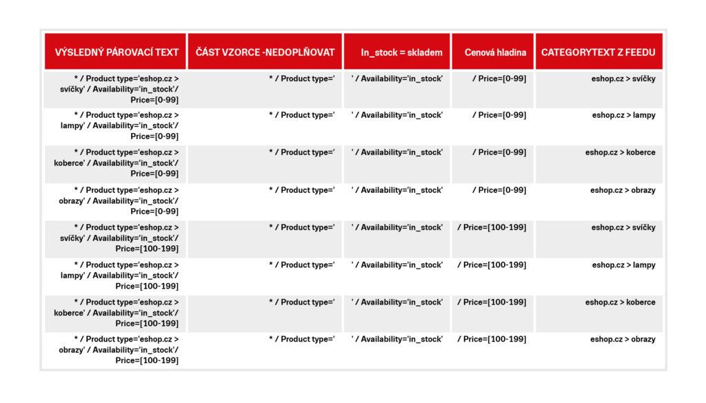 tabulka po doplnění vzorce pro CATEGORYTEXT