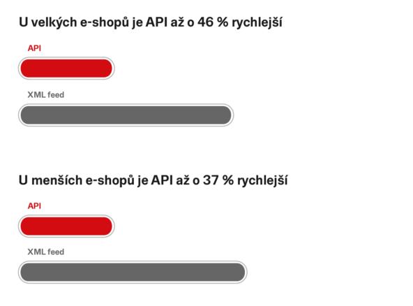Srovnání API a XML feedu