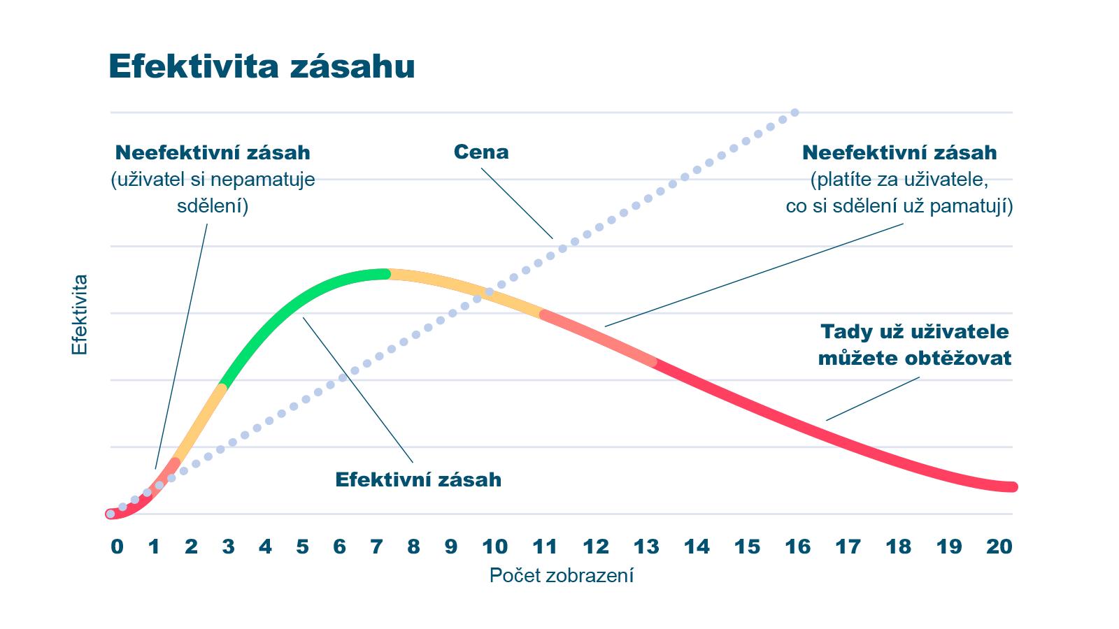 Nové metriky v Skliku