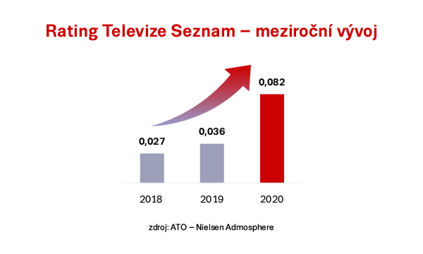 Rating Televize Seznam – meziroční vývoj